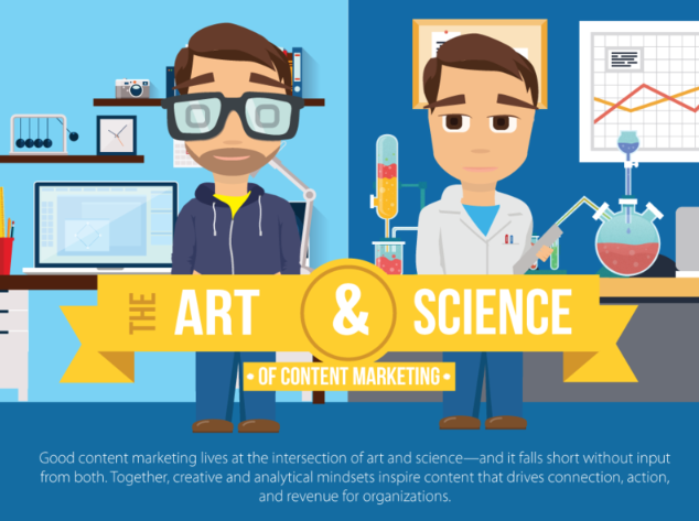 Art and Science of Content Marketing